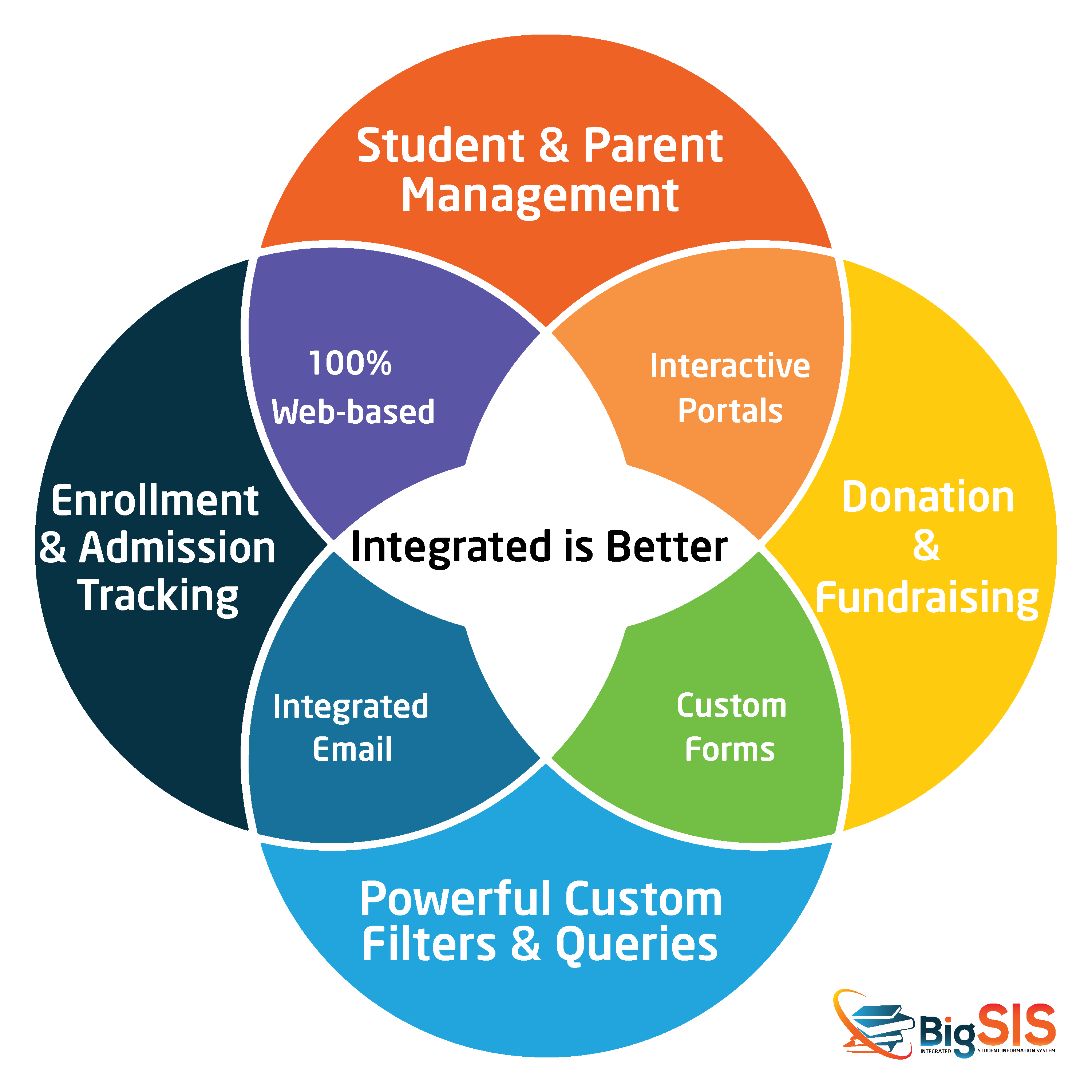 Integrated is Better - BigSIS - Integrated Student Information System